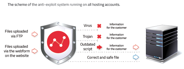 system anty-exploitowy na hostingu
